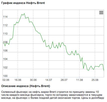 цена нефти с июня по август 2014